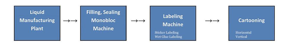 liquid manufacturing line